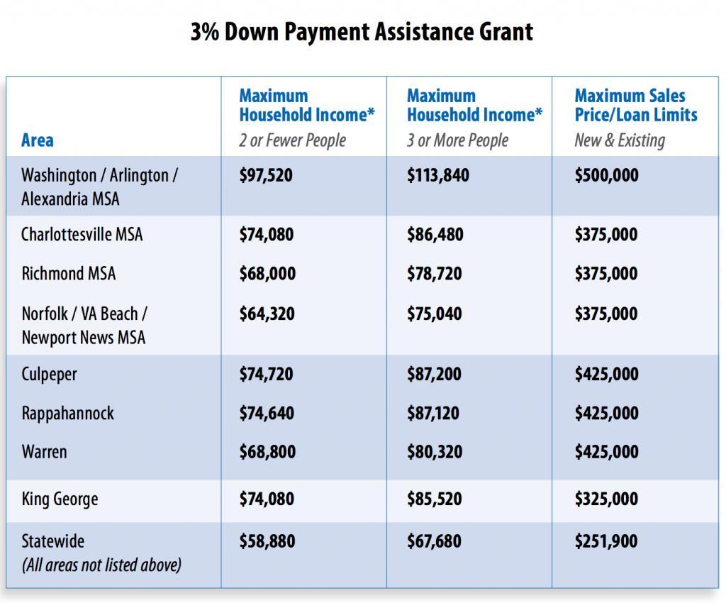 down payment assistance program photo - 1