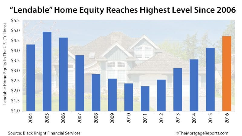 home equity loan for down payment on new home photo - 1