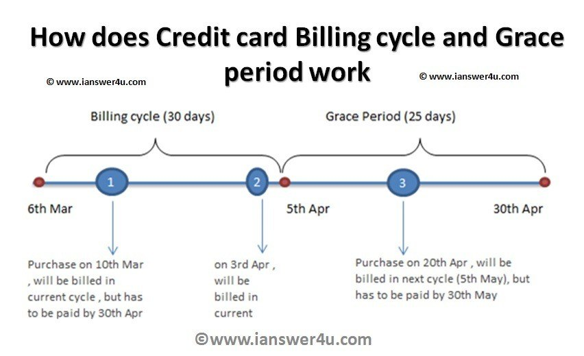 late credit card payment grace period photo - 1